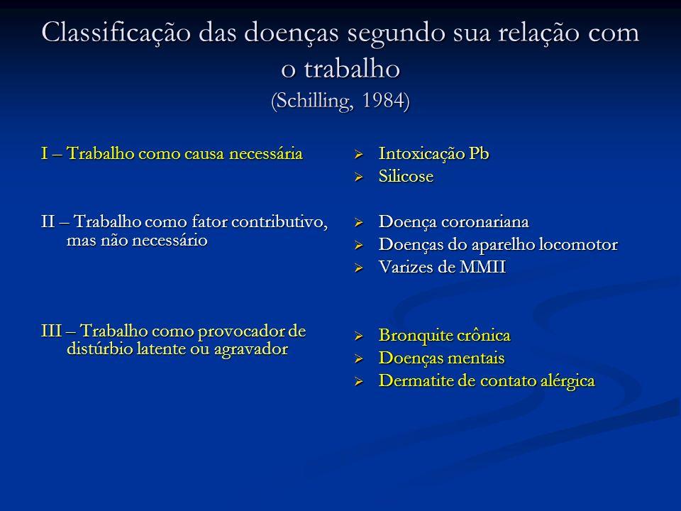 Classificação das doenças segundo sua relação com o trabalho (Schilling, 1984)