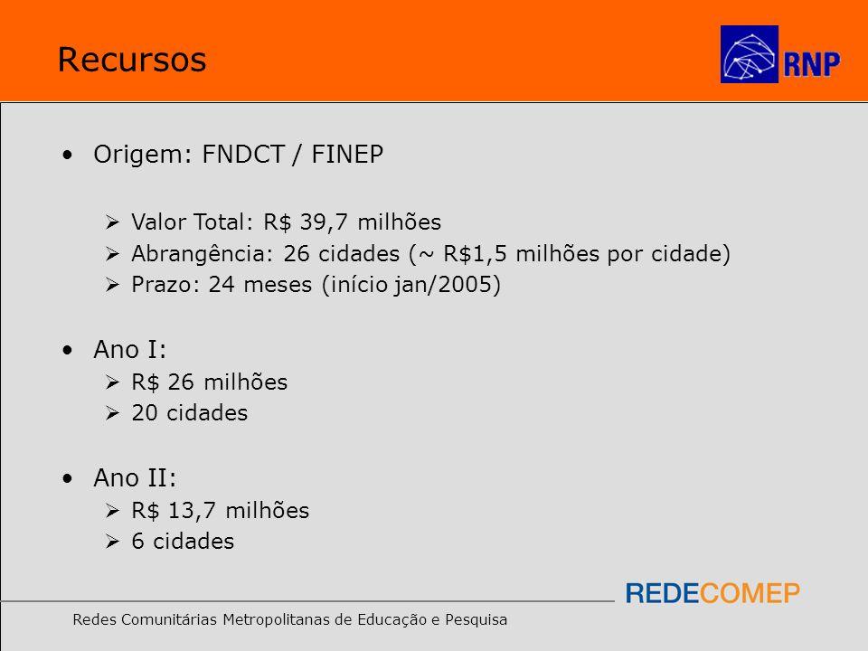 Recursos Origem: FNDCT / FINEP Ano I: Ano II: