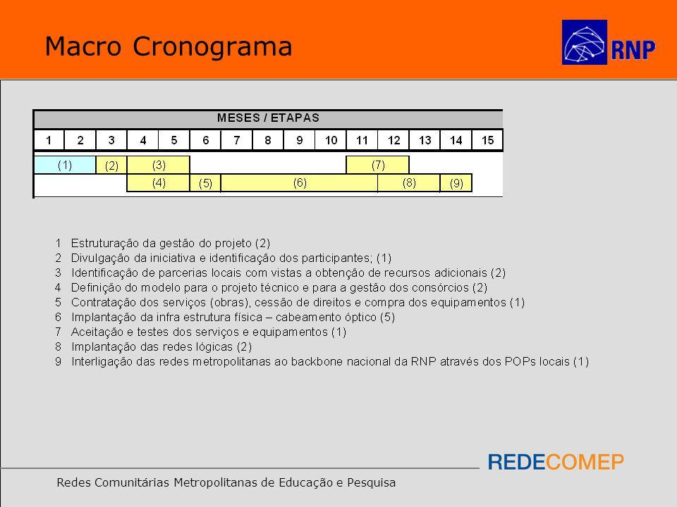 Macro Cronograma