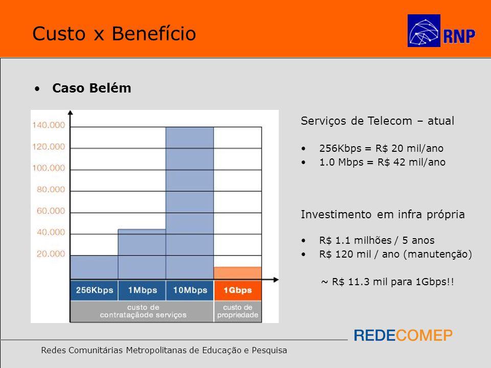 Custo x Benefício Caso Belém Serviços de Telecom – atual