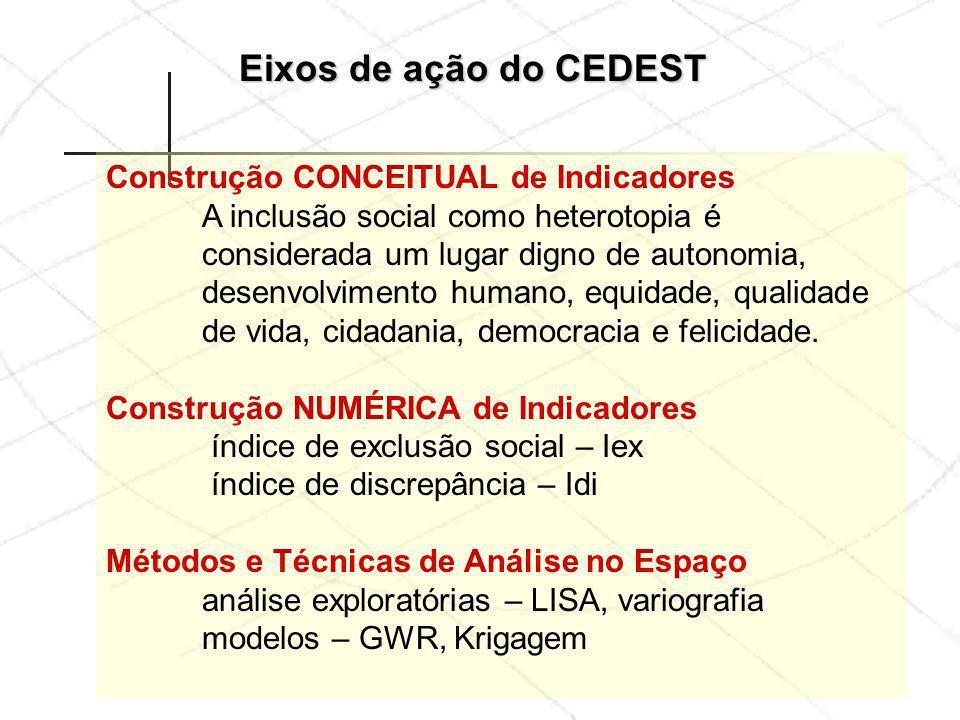 Eixos de ação do CEDEST Construção CONCEITUAL de Indicadores