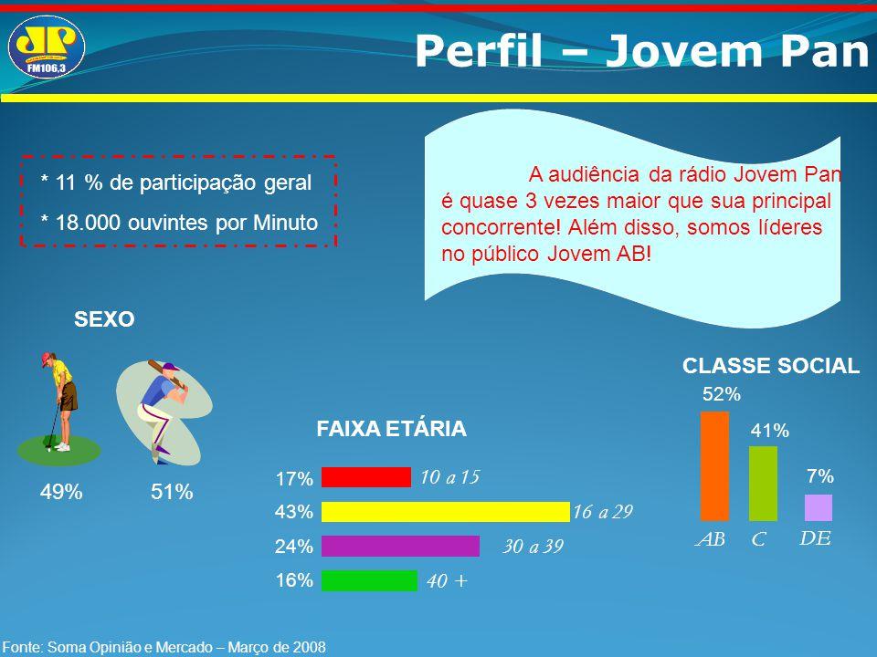 Perfil – Jovem Pan A audiência da rádio Jovem Pan é quase 3 vezes maior que sua principal concorrente! Além disso, somos líderes no público Jovem AB!