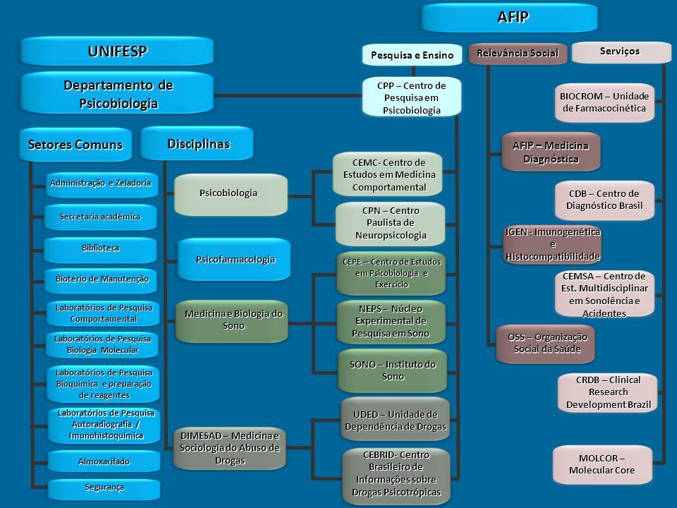 AFIP UNIFESP Departamento de Psicobiologia Setores Comuns Disciplinas