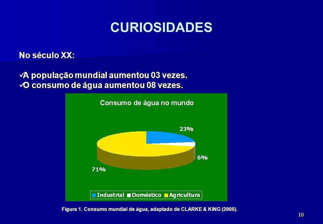 CURIOSIDADES No século XX: A população mundial aumentou 03 vezes.