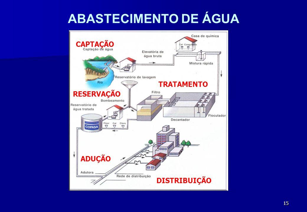 ABASTECIMENTO DE ÁGUA CAPTAÇÃO TRATAMENTO RESERVAÇÃO ADUÇÃO