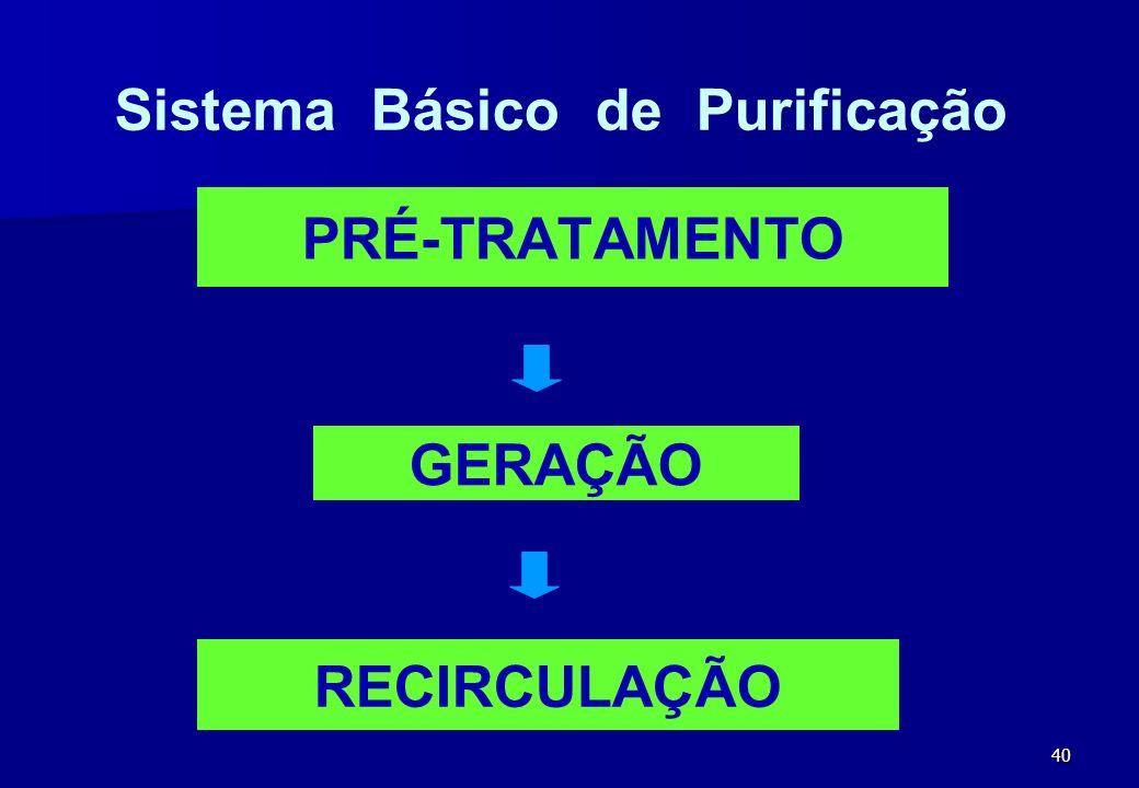Sistema Básico de Purificação
