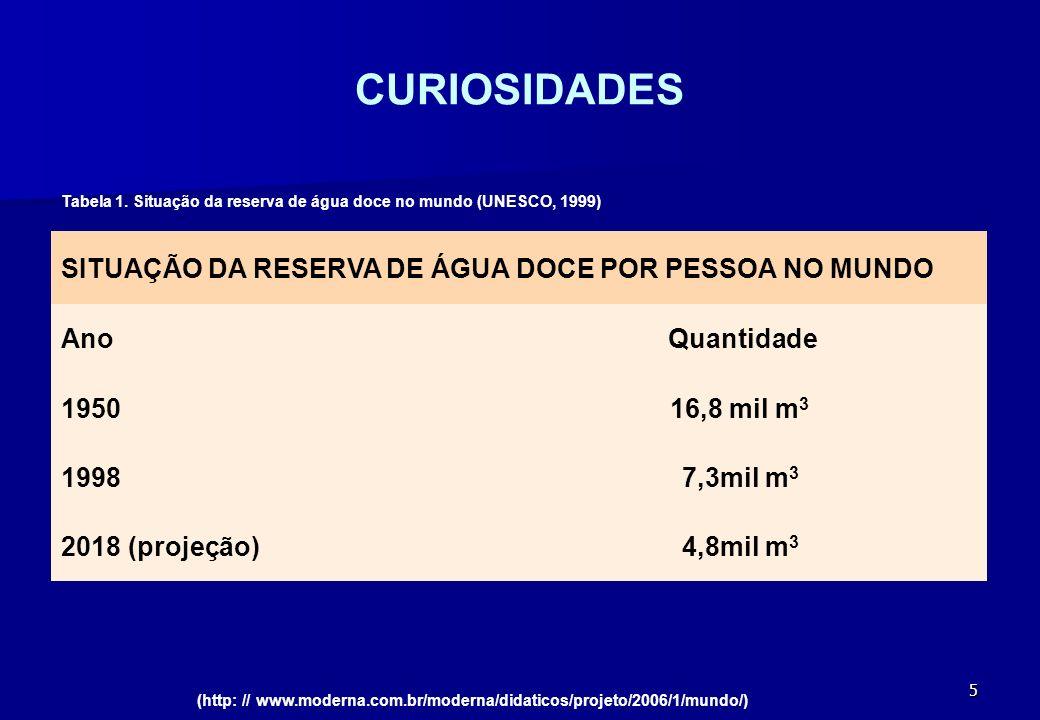 CURIOSIDADES SITUAÇÃO DA RESERVA DE ÁGUA DOCE POR PESSOA NO MUNDO Ano