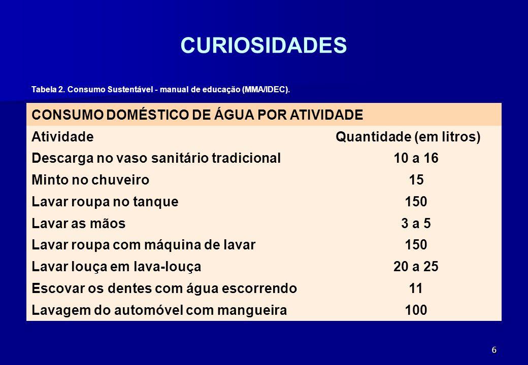 CURIOSIDADES CONSUMO DOMÉSTICO DE ÁGUA POR ATIVIDADE Atividade