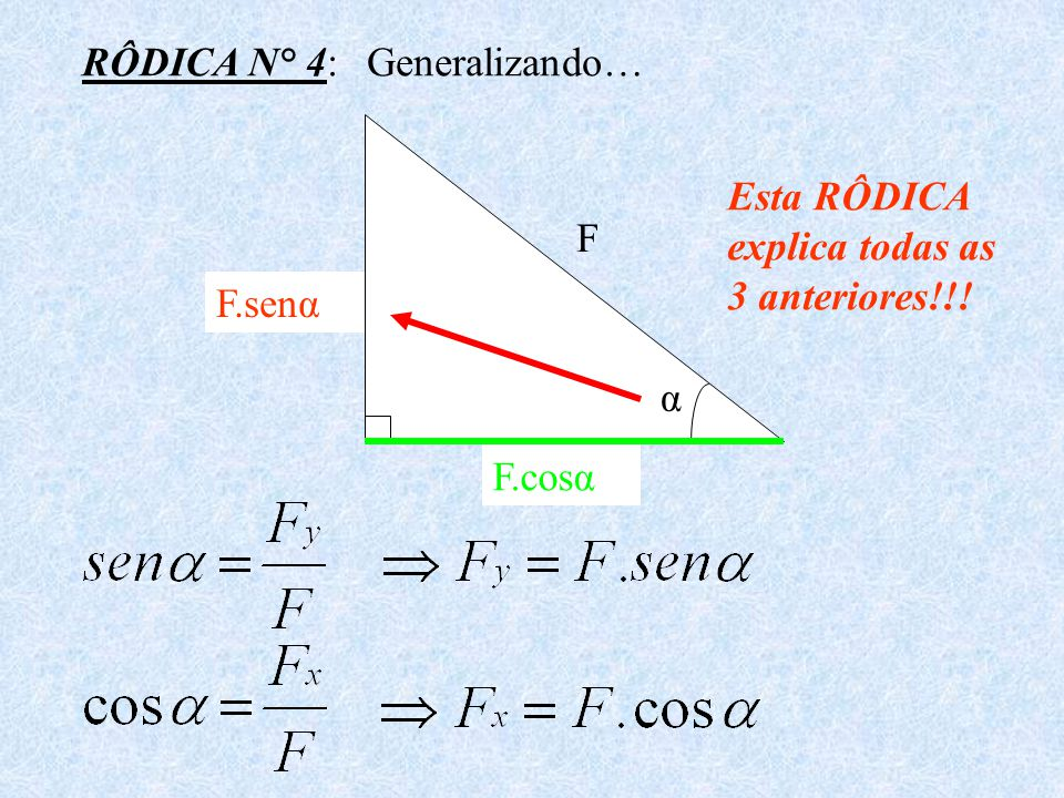 RÔDICA N° 4: Generalizando… Esta RÔDICA explica todas as 3 anteriores!!! Fy Fx F F.senα α F.cosα