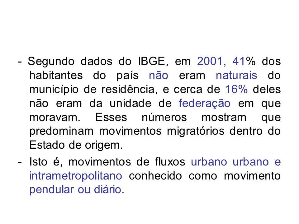 - Segundo dados do IBGE, em 2001, 41% dos habitantes do país não eram naturais do município de residência, e cerca de 16% deles não eram da unidade de federação em que moravam. Esses números mostram que predominam movimentos migratórios dentro do Estado de origem.