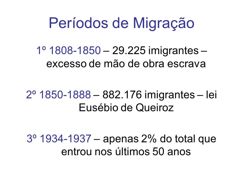 Períodos de Migração 1º 1808-1850 – 29.225 imigrantes – excesso de mão de obra escrava. 2º 1850-1888 – 882.176 imigrantes – lei Eusébio de Queiroz.
