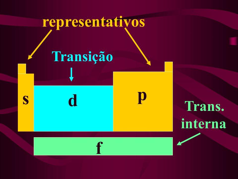 representativos Transição p s d Trans. interna f