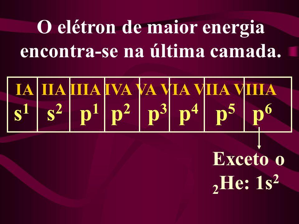 O elétron de maior energia encontra-se na última camada.
