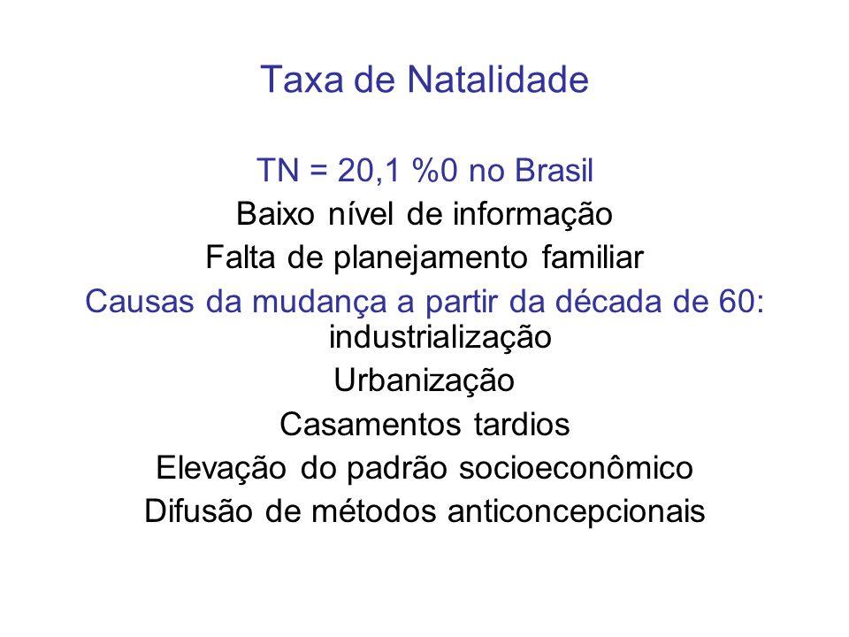 Taxa de Natalidade TN = 20,1 %0 no Brasil Baixo nível de informação
