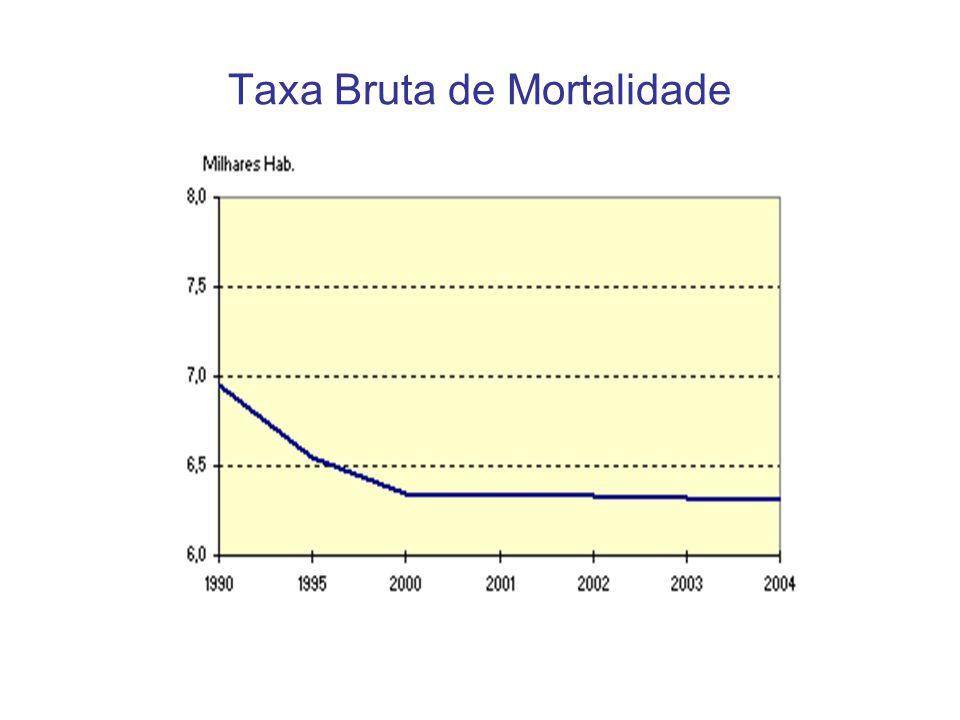 Taxa Bruta de Mortalidade