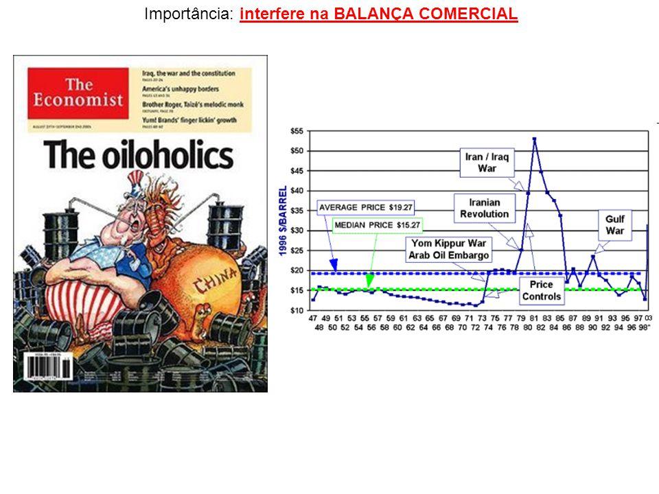 Importância: interfere na BALANÇA COMERCIAL