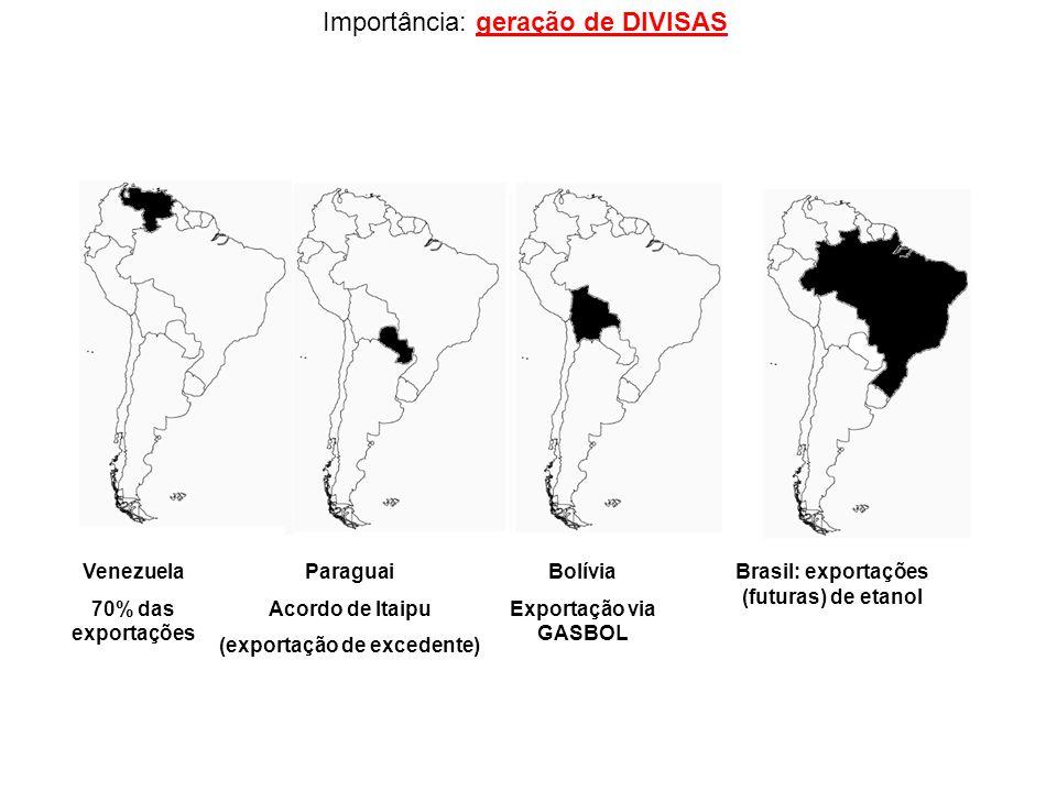 (exportação de excedente) Brasil: exportações (futuras) de etanol