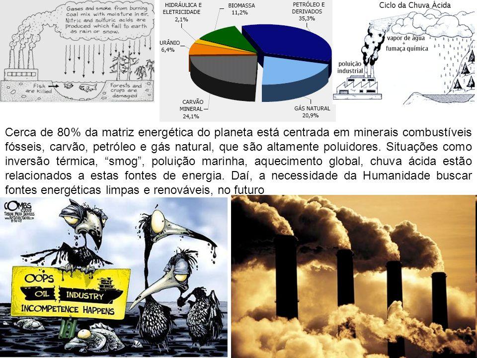 Cerca de 80% da matriz energética do planeta está centrada em minerais combustíveis fósseis, carvão, petróleo e gás natural, que são altamente poluidores.