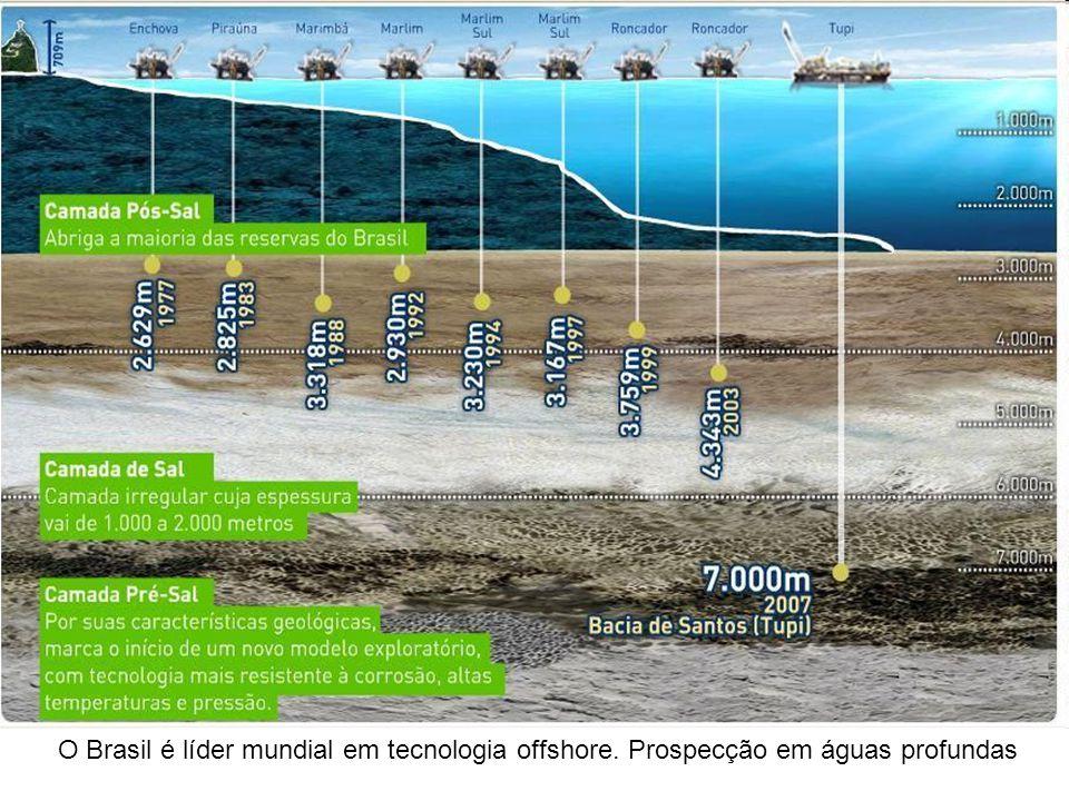 O Brasil é líder mundial em tecnologia offshore