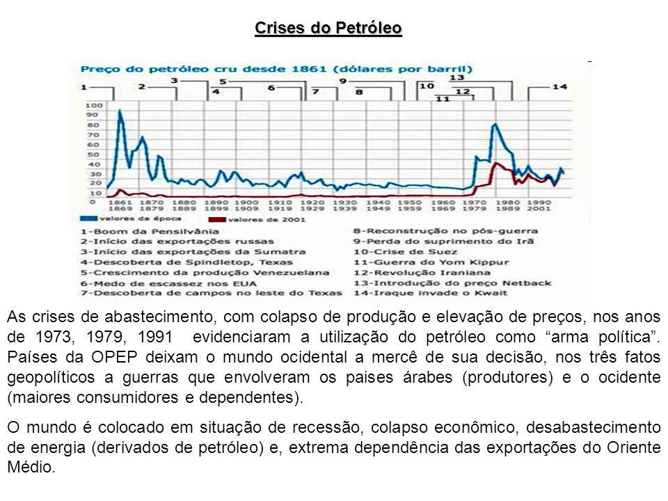 Crises do Petróleo