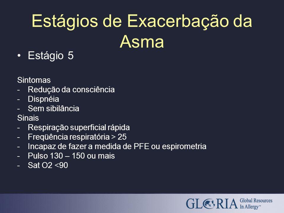 Estágios de Exacerbação da Asma