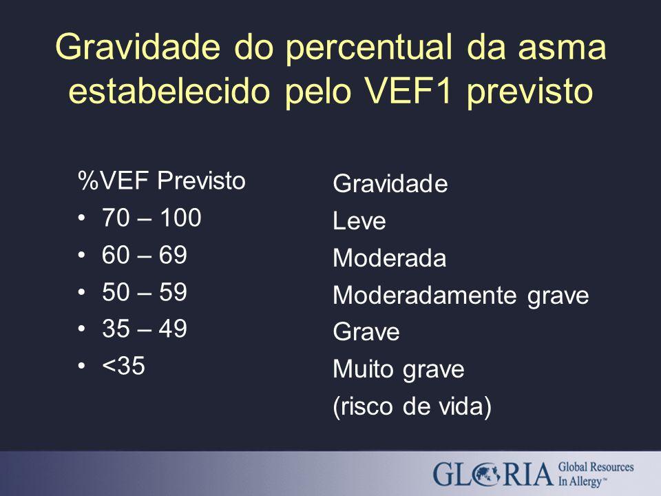 Gravidade do percentual da asma estabelecido pelo VEF1 previsto