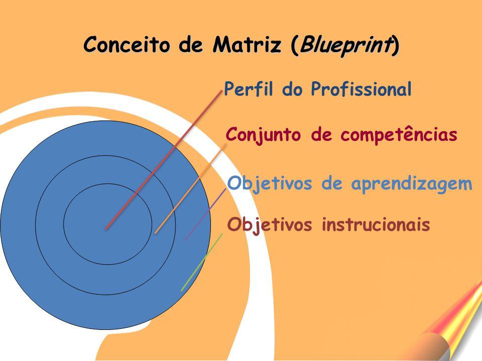 Conceito de Matriz (Blueprint)