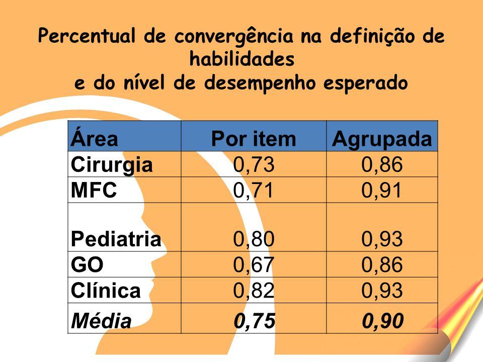 Área Por item Agrupada Cirurgia 0,73 0,86 MFC 0,71 0,91 Pediatria 0,80