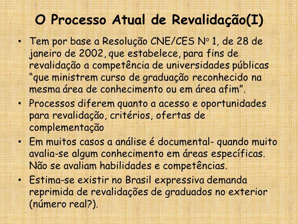 O Processo Atual de Revalidação(I)