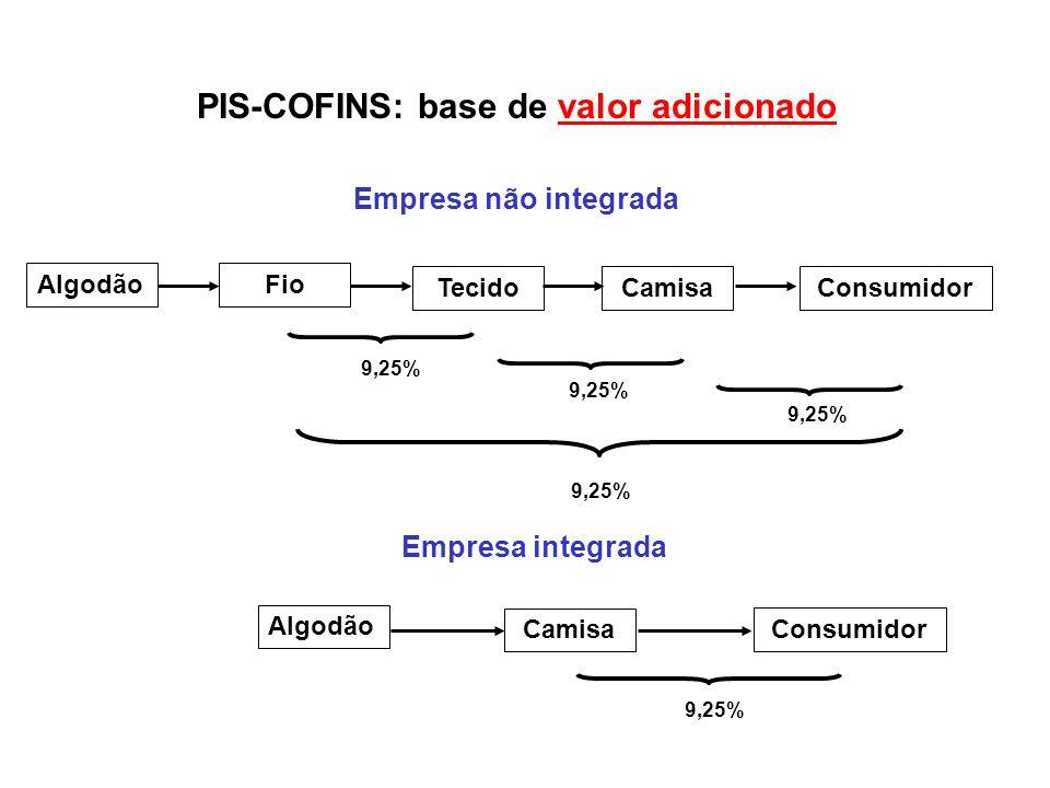 PIS-COFINS: base de valor adicionado