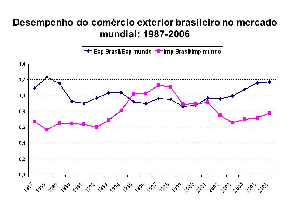 Desempenho do comércio exterior brasileiro no mercado mundial: 1987-2006