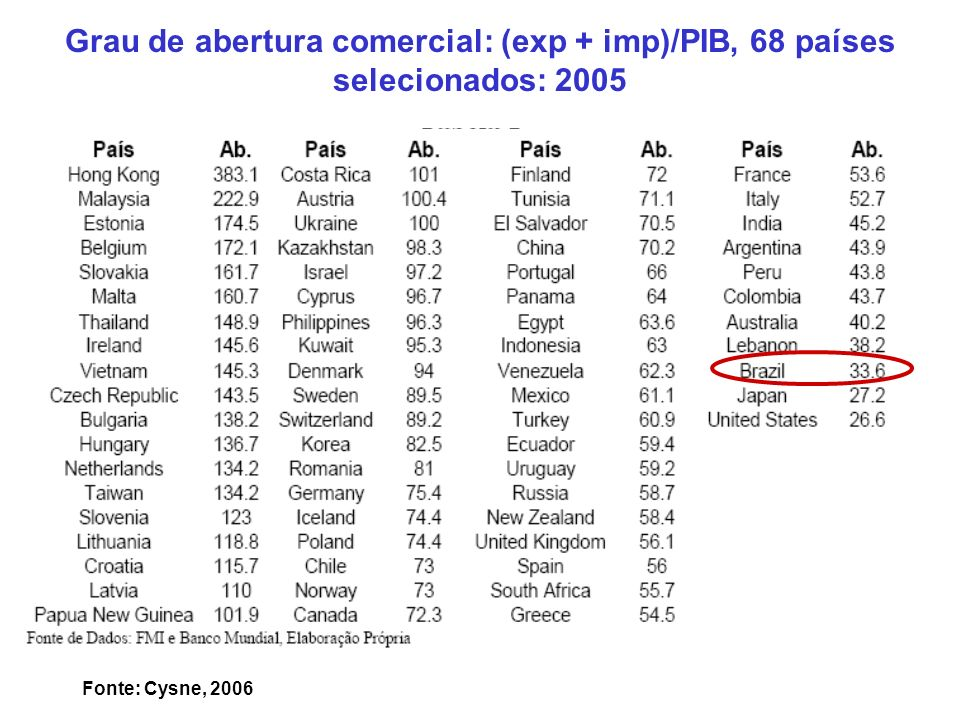 Grau de abertura comercial: (exp + imp)/PIB, 68 países selecionados: 2005