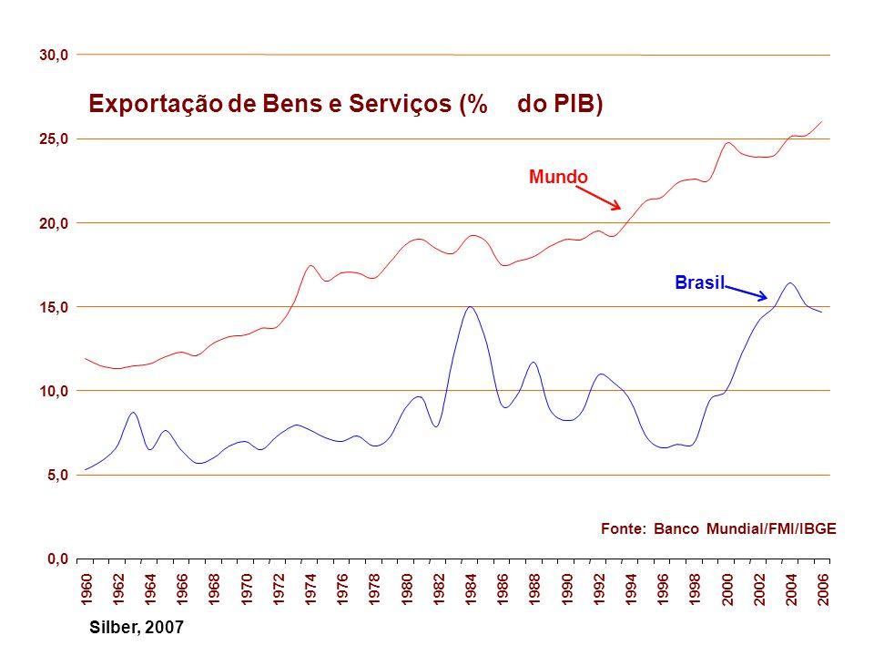 Exportação de Bens e Serviços (% do PIB)