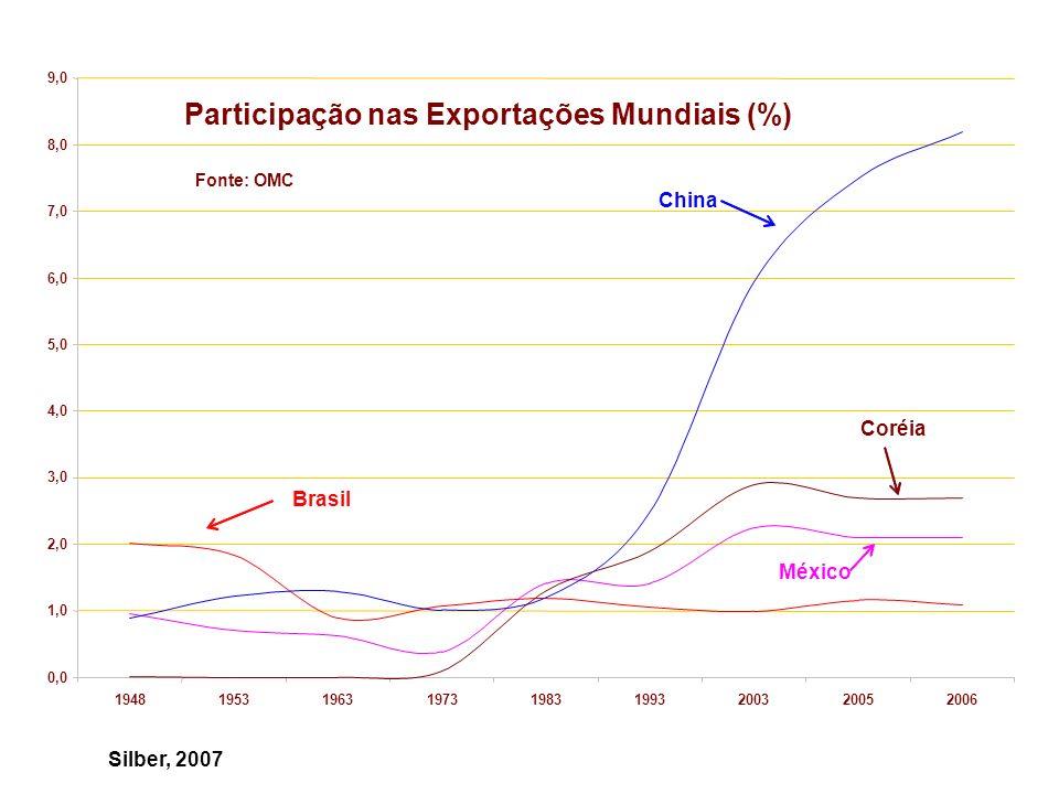 Participação nas Exportações Mundiais (%)
