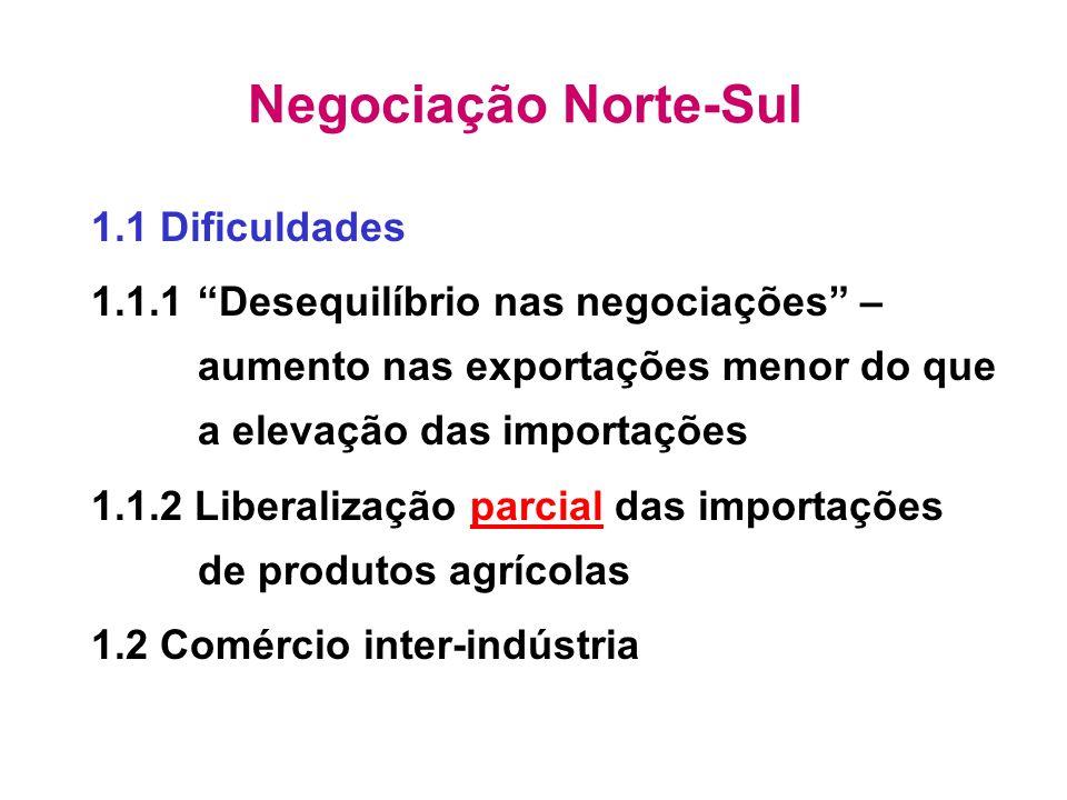 Negociação Norte-Sul 1.1 Dificuldades