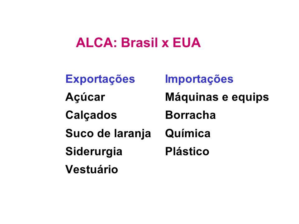 ALCA: Brasil x EUA Exportações Açúcar Calçados Suco de laranja