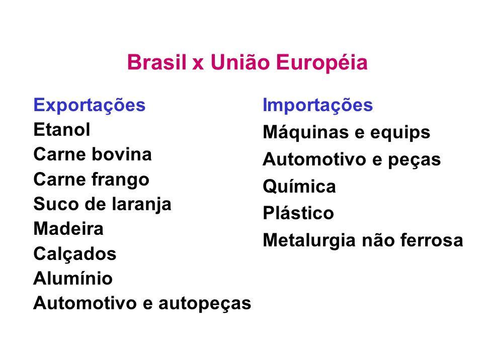 Brasil x União Européia