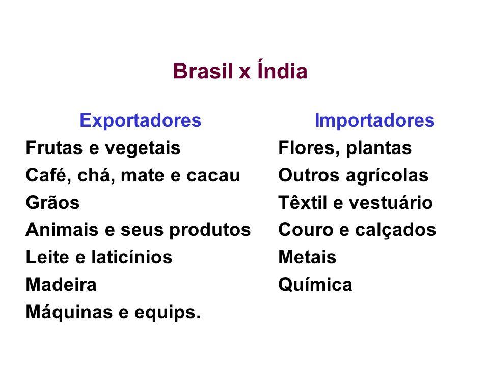 Brasil x Índia Exportadores Frutas e vegetais Café, chá, mate e cacau