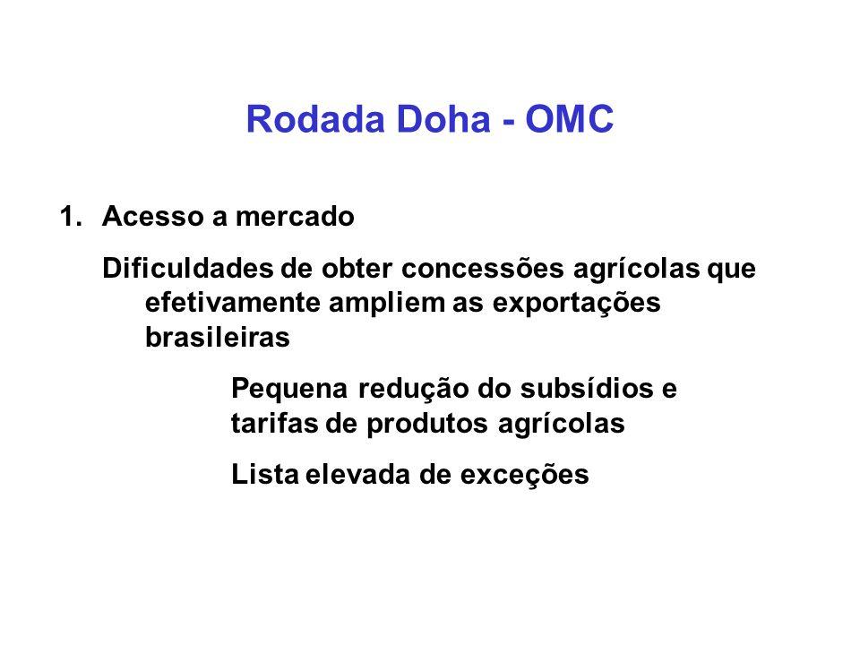 Rodada Doha - OMC Acesso a mercado