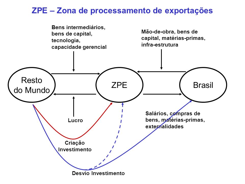 ZPE – Zona de processamento de exportações
