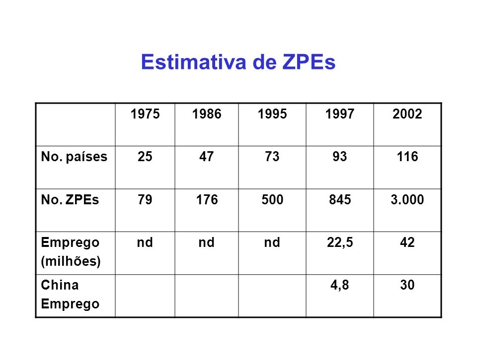 Estimativa de ZPEs 1975 1986 1995 1997 2002 No. países 25 47 73 93 116