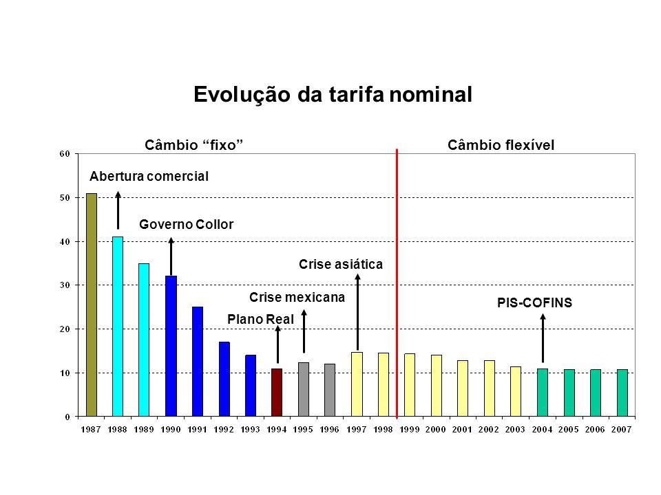 Evolução da tarifa nominal