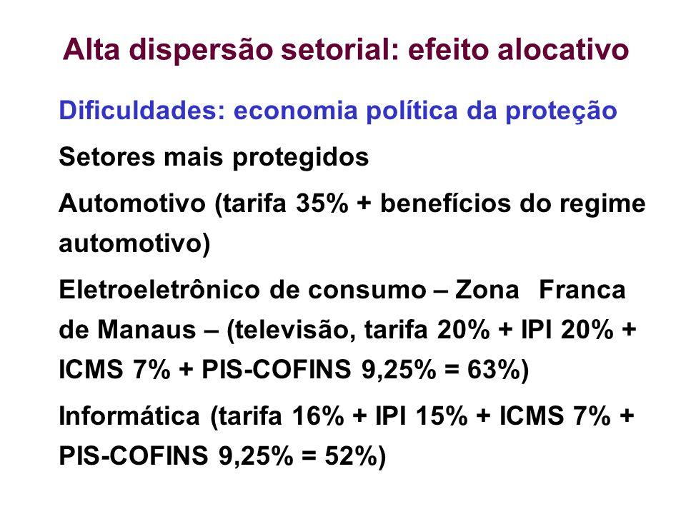 Alta dispersão setorial: efeito alocativo