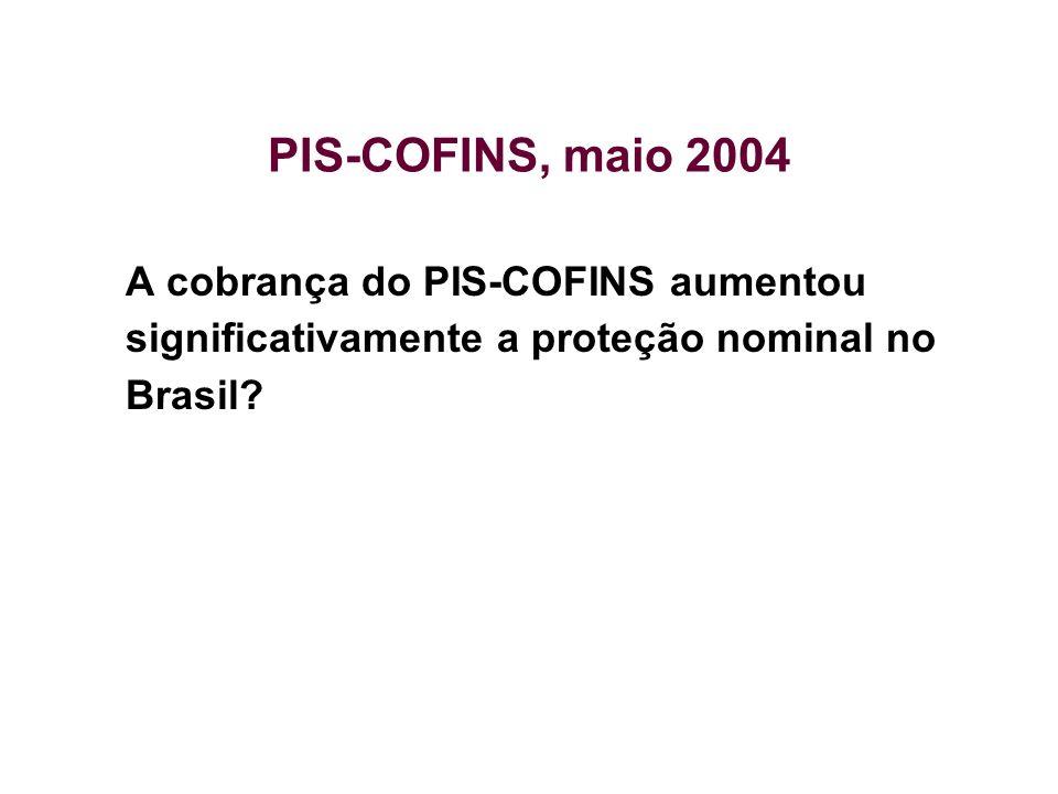 PIS-COFINS, maio 2004 A cobrança do PIS-COFINS aumentou significativamente a proteção nominal no Brasil