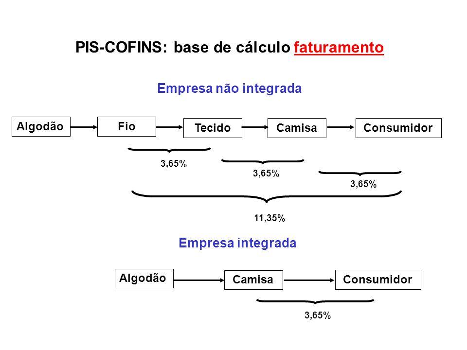 PIS-COFINS: base de cálculo faturamento
