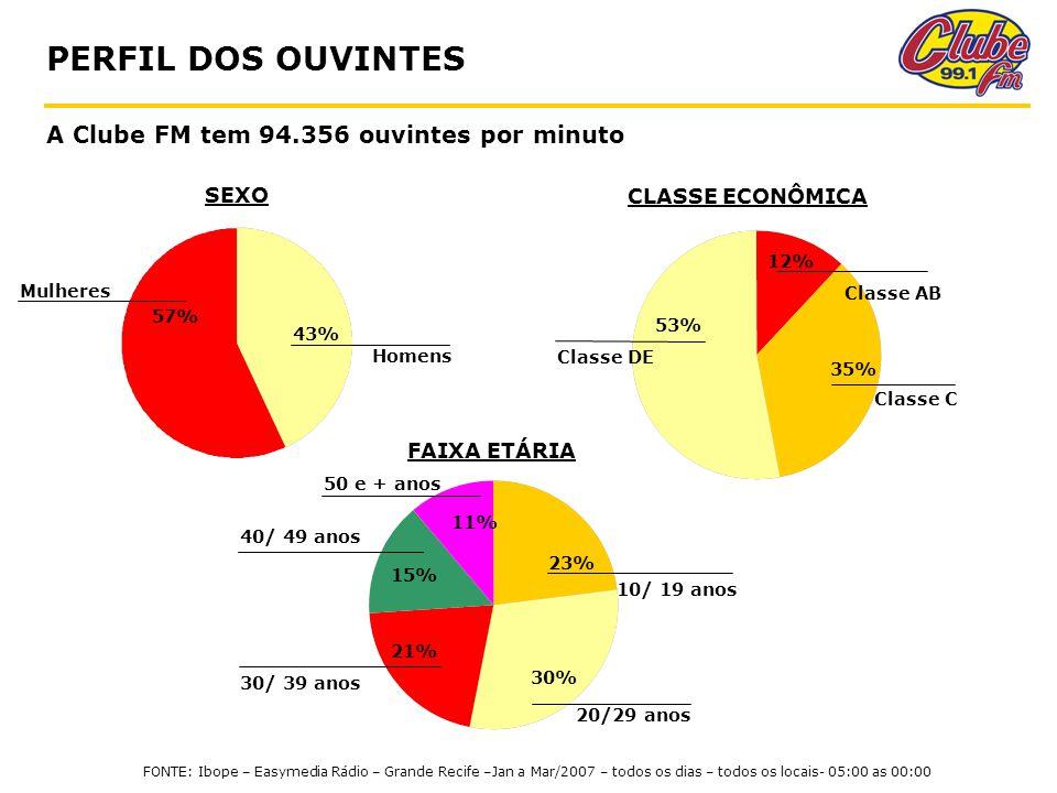 PERFIL DOS OUVINTES A Clube FM tem 94.356 ouvintes por minuto SEXO