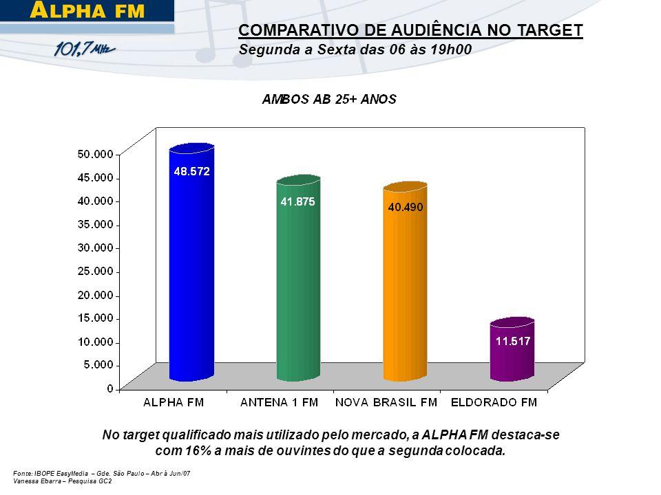 COMPARATIVO DE AUDIÊNCIA NO TARGET