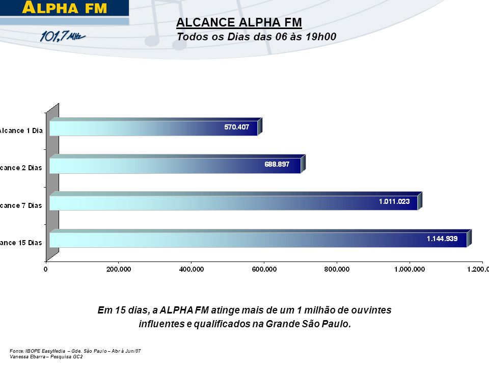 ALCANCE ALPHA FM Todos os Dias das 06 às 19h00