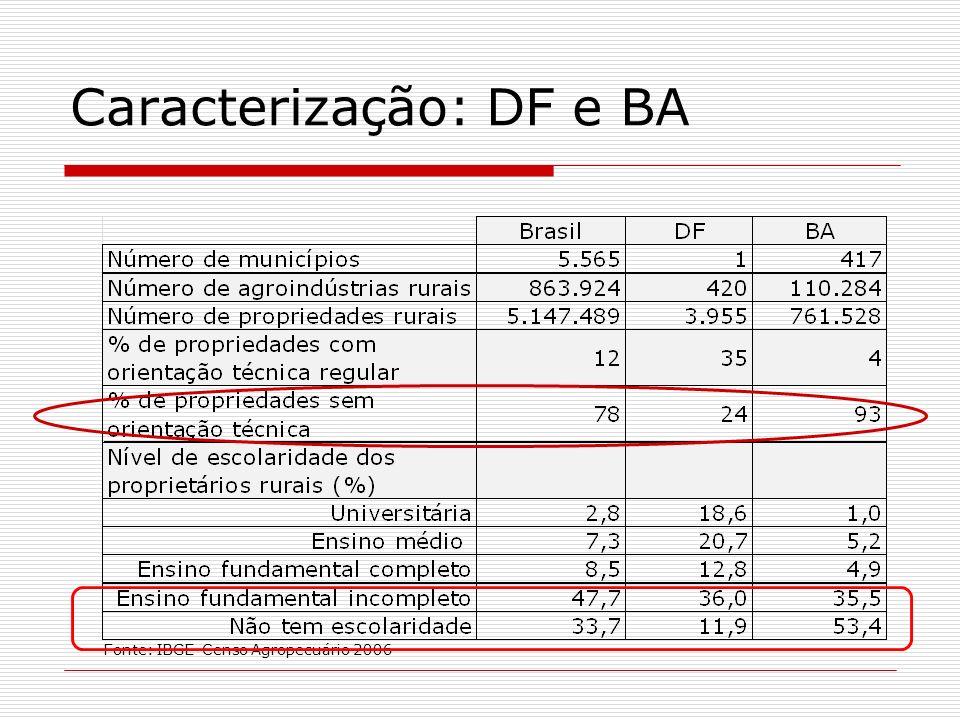 Caracterização: DF e BA