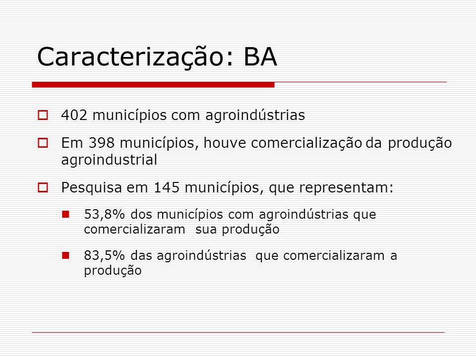 Caracterização: BA 402 municípios com agroindústrias